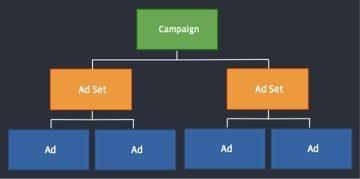 Facebook apresenta nova estrutura de Campanhas